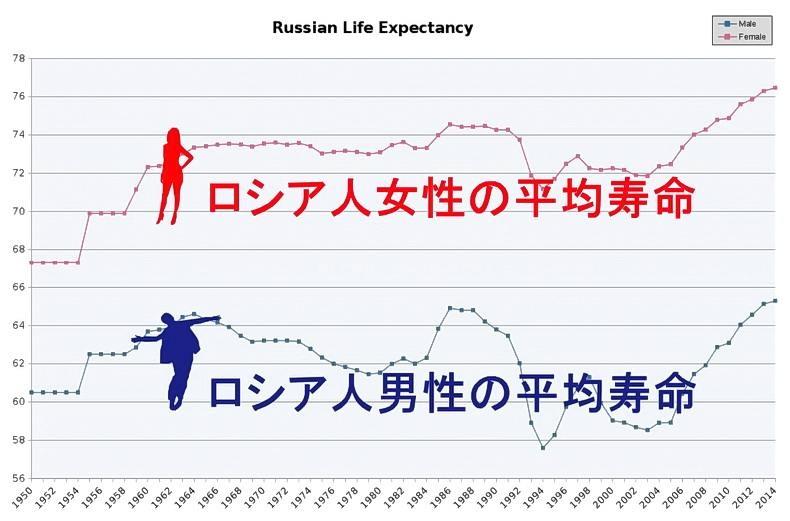 ロシアではアルコール中毒が社会問題となっており、そのために早死にする男性も多く、現在でもロシア男性の平均寿命は66才くらいです。